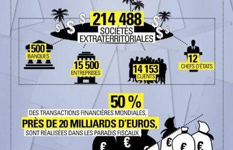 Les #PanamaPapers en chiffres