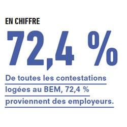 EN CHIFFRE 72,4 % De toutes les contestations logées au BEM, 72,4 % proviennent des employeurs.